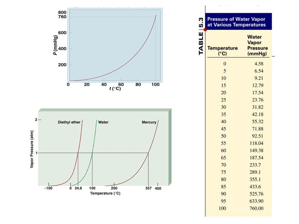 Experimental Determination of R NameMass Mg (g)Moles MgMoles H 2 T (Celsius)T (Kelvin)P T (mm Hg)P H2O (mm Hg)P H2 (mm Hg)P H2 (atm)V H2 (mL)V H2 (L)R (L-atm/mol-K) Joe Dirk0.0295 21.8 73119.59 30.5 Joe Dirk0.03 21.8 73119.59 30.5 Joe Dirk0.0291 21.8 73119.59 30.5 Anne Marie, Emily0.0293 21.0 73118.65 31.5 0.03 20.0 73117.54 31.6 0.0295 20.0 73117.54 31.1 Anthony Nick0.0302 22.0 73119.83 31.9 0.0287 22.7 73120.57 30.2 0.0285 23.3 73121.32 30.0 Jon Josh0.0301 21.5 73119.32 32.0 0.0313 21.0 73118.65 33.4 0.0319 20.5 73118.08 33.4 mike jeremy0.0305 23.5 73118.50 31.9 mike jeremy0.0302 24.2 73118.50 32.5 mike jeremy0.0298 23.8 73118.50 31.7 Marissa, Natalie, Katie0.0295 23.0 73121.07 30.0 0.0313 21.5 73119.35 32.6 0.0297 21.0 73118.65 31.4 Kim, Dave0.0296 22.0 73119.83 31.0 0.0291 22.0 73119.83 31.1 0.0293 21.5 73119.11 31.5 Marshall, Brian0.028 24.0 73122.38 29.9 0.0285 23.5 73121.58 30.8 0.029 23.0 73121.07 32.1 Alysha, Ashley0.0279 23.0 73121.07 29.8 0.0277 23.0 73121.07 29.2 0.0274 23.0 73121.07 28.4 Ryan, Valerie0.029 24.0 73122.38 30.3 0.0299 22.8 73120.82 31.7 0.0302 22.0 73119.83 31.4 Toni, Bryson0.0279 24.5 73122.92 28.0 0.0286 23.5 73121.58 28.8 0.0282 22.9 73121.07 28.5