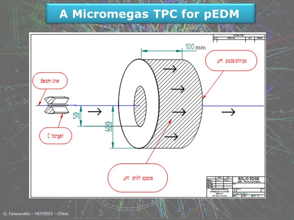 G. Fanourakis – HEP2013 – Chios A Micromegas TPC for pEDM For 5 o -20 o scattering angle mm