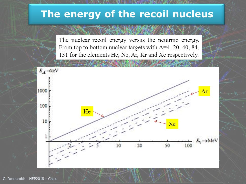 G. Fanourakis – HEP2013 – Chios The nuclear recoil energy versus the neutrino energy. From top to bottom nuclear targets with A=4, 20, 40, 84, 131 for
