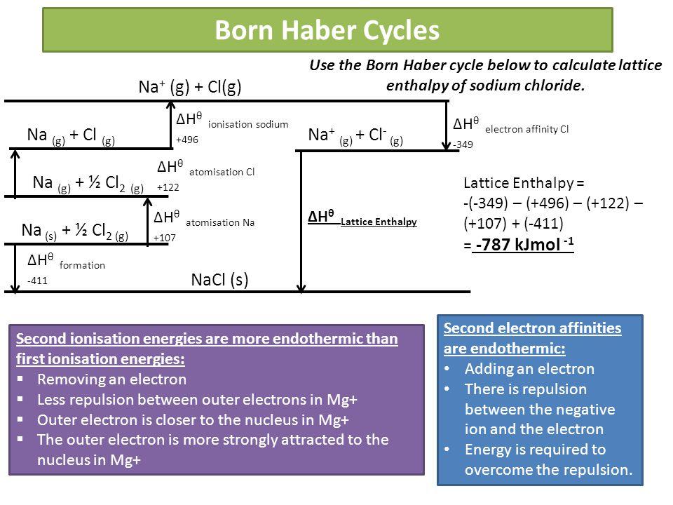 Born Haber Cycles NaCl (s) Na (s) + ½ Cl 2 (g) Na (g) + ½ Cl 2 (g) Na (g) + Cl (g) Na + (g) + Cl(g) Na + (g) + Cl - (g) ΔH θ formation -411 ΔH θ atomi