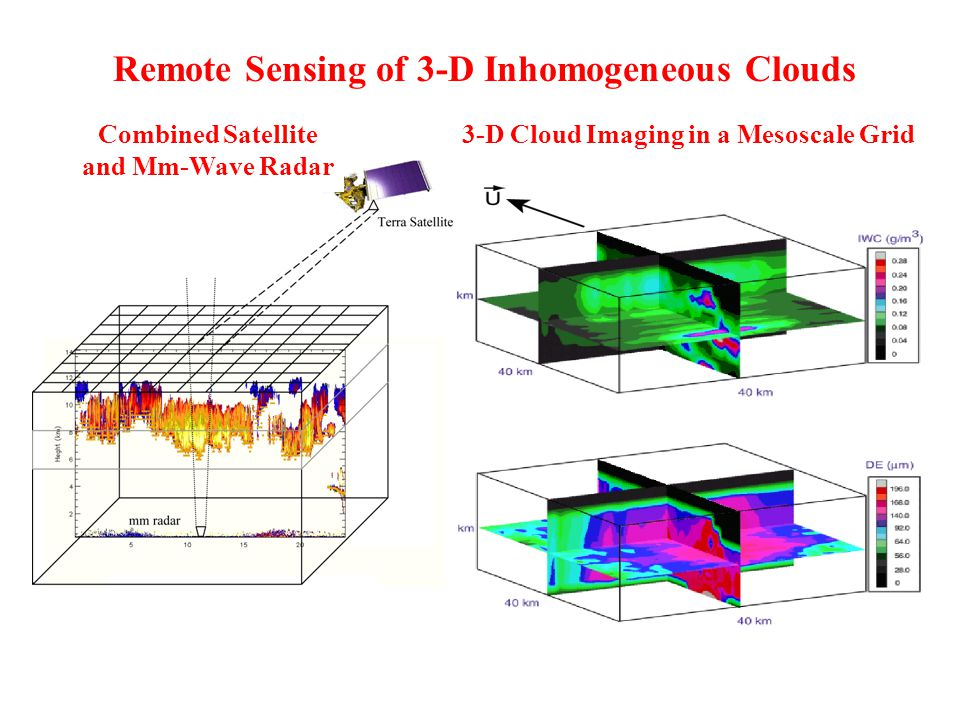 3-D Cloud Imaging in a Mesoscale Grid Remote Sensing of 3-D Inhomogeneous Clouds June 1, 2002 Combined Satellite and Mm-Wave Radar