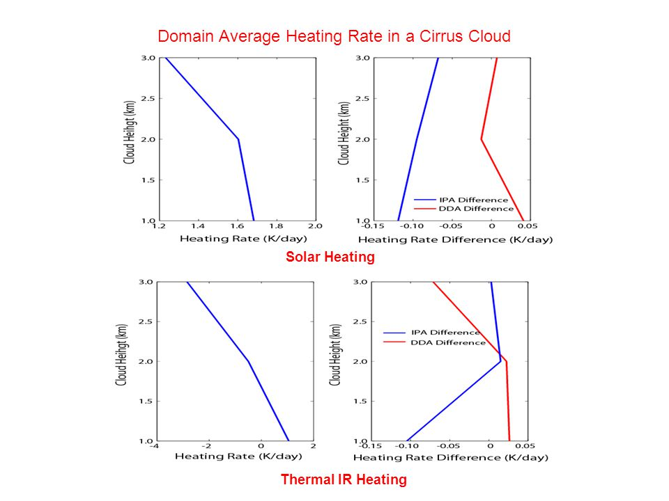 Solar Heating Thermal IR Heating Domain Average Heating Rate in a Cirrus Cloud