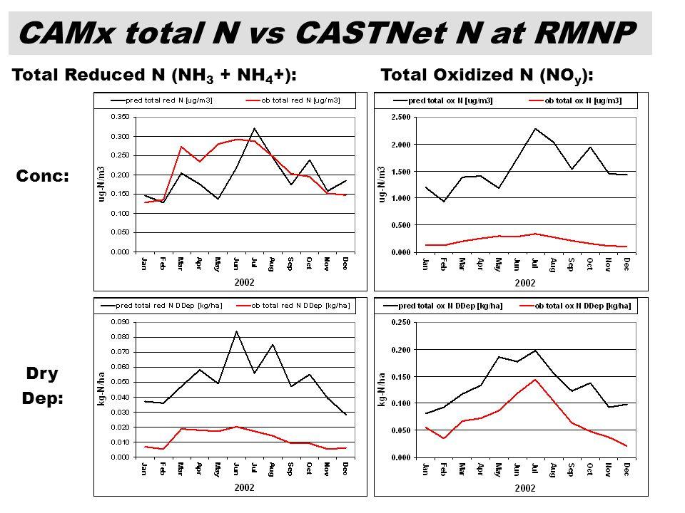 16 CAMx total N vs CASTNet N at RMNP Total Reduced N (NH 3 + NH 4 +):Total Oxidized N (NO y ): Conc: Dry Dep: