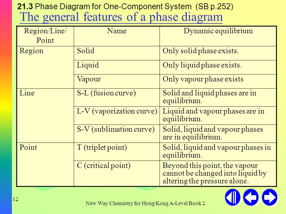 H+H+ H+H+ H+H+ OH - New Way Chemistry for Hong Kong A-Level Book 2 11 21.3 Phase Diagram for One-Component System (SB p.251) One Component System - General