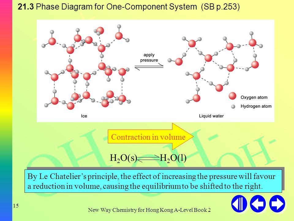H+H+ H+H+ H+H+ OH - New Way Chemistry for Hong Kong A-Level Book 2 14 T B pressure temperature An increase in pressure lowers the m.p.