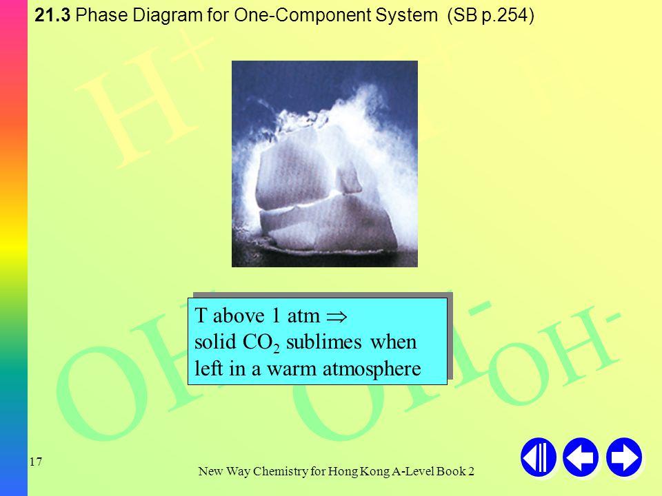 H+H+ H+H+ H+H+ OH - New Way Chemistry for Hong Kong A-Level Book 2 16 TA= sublimation curve TC= vaporization curve TB= fusion curve (+ve slope for CO