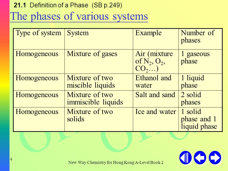 H+H+ H+H+ H+H+ OH - New Way Chemistry for Hong Kong A-Level Book 2 3 Heterogeneous system ---- system with more than one phase Homogeneous system ---- system consists of one phase only 21.1 Definition of a Phase (SB p.248)