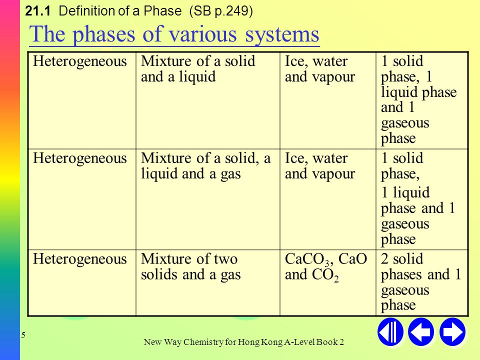 H+H+ H+H+ H+H+ OH - New Way Chemistry for Hong Kong A-Level Book 2 4 21.1 Definition of a Phase (SB p.249) Type of systemSystemExampleNumber of phases HomogeneousMixture of gasesAir (mixture of N 2, O 2, CO 2 …) 1 gaseous phase HomogeneousMixture of two miscible liquids Ethanol and water 1 liquid phase HomogeneousMixture of two immiscible liquids Salt and sand2 solid phases HomogeneousMixture of two solids Ice and water1 solid phase and 1 liquid phase The phases of various systems