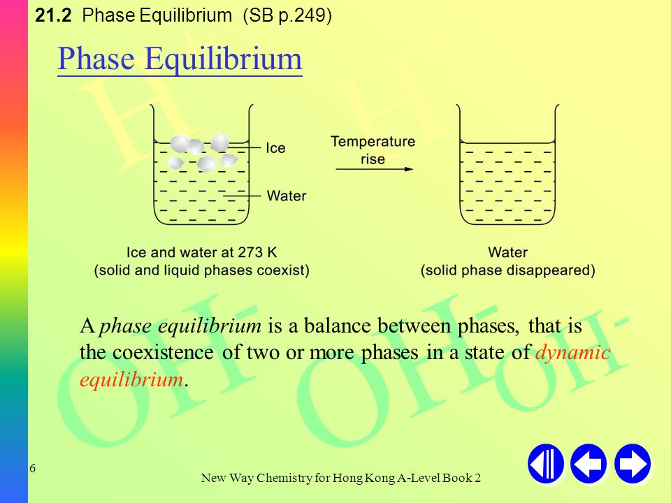 H+H+ H+H+ H+H+ OH - New Way Chemistry for Hong Kong A-Level Book 2 5 21.1 Definition of a Phase (SB p.249) The phases of various systems Heterogeneous
