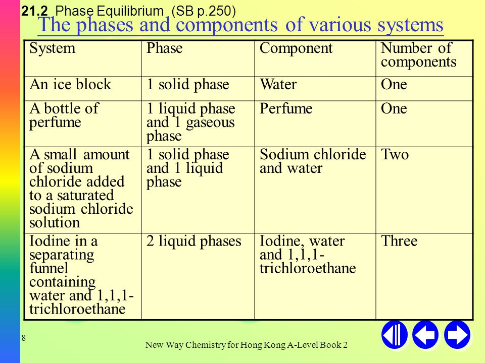 H+H+ H+H+ H+H+ OH - New Way Chemistry for Hong Kong A-Level Book 2 7 We will discuss phase equilibrium for: Two component systems (Chapter 22) Two component systems (Chapter 22) Three component systems (Chapter 23) Three component systems (Chapter 23) One component systems (Chapter 21) A component is a chemical species which may be used to specify the composition of a system.