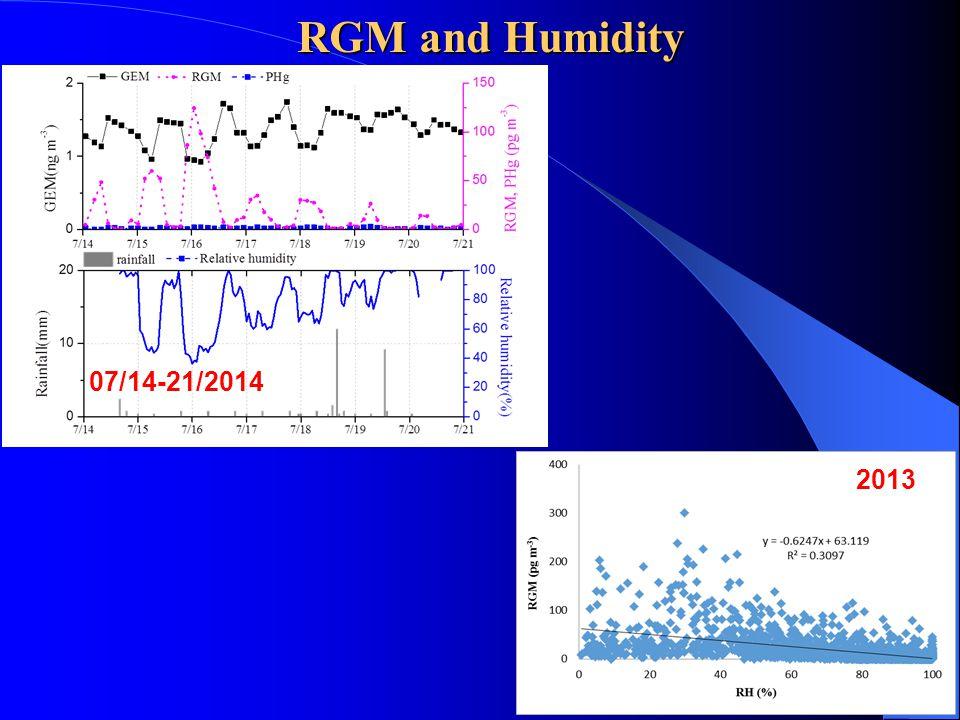 RGM and Humidity 07/14-21/2014 2013