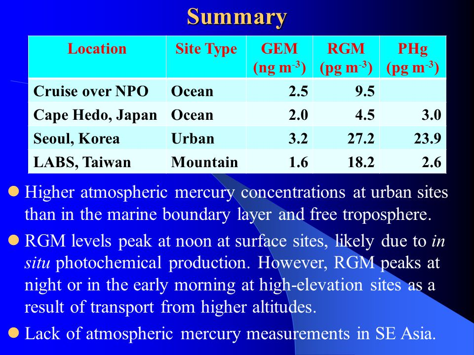 Summary Higher atmospheric mercury concentrations at urban sites than in the marine boundary layer and free troposphere.