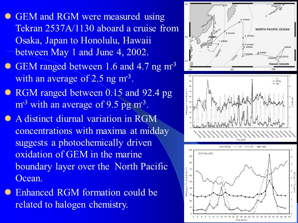 GEM and RGM were measured using Tekran 2537A/1130 aboard a cruise from Osaka, Japan to Honolulu, Hawaii between May 1 and June 4, 2002.