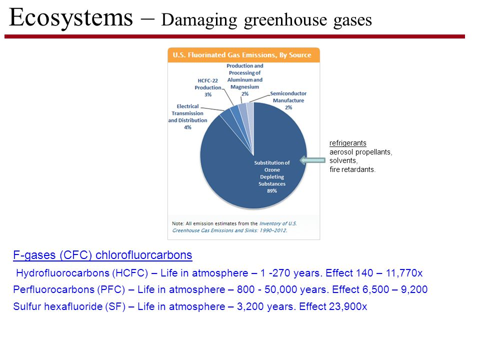 Ecosystems – Damaging greenhouse gases F-gases (CFC) chlorofluorcarbons Hydrofluorocarbons (HCFC) – Life in atmosphere – 1 -270 years.