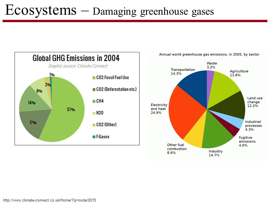Ecosystems – Damaging greenhouse gases http://www.climate-connect.co.uk/Home/ q=node/2015