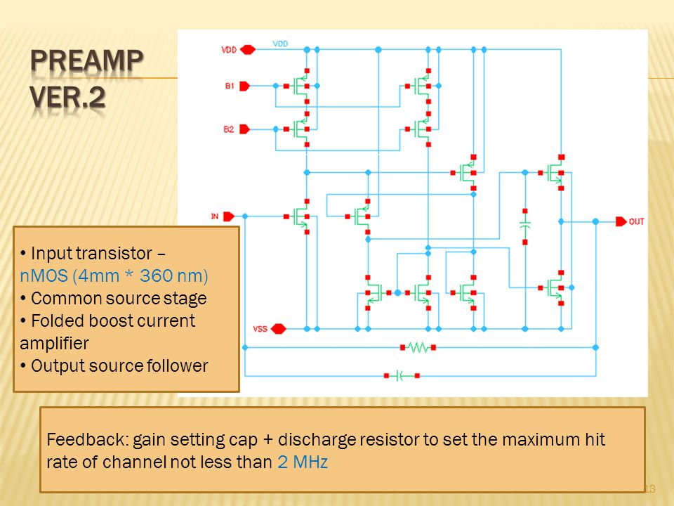 Input transistor – nMOS (4mm * 360 nm) Common source stage Folded boost current amplifier Output source follower Feedback: gain setting cap + discharge resistor to set the maximum hit rate of channel not less than 2 MHz 13