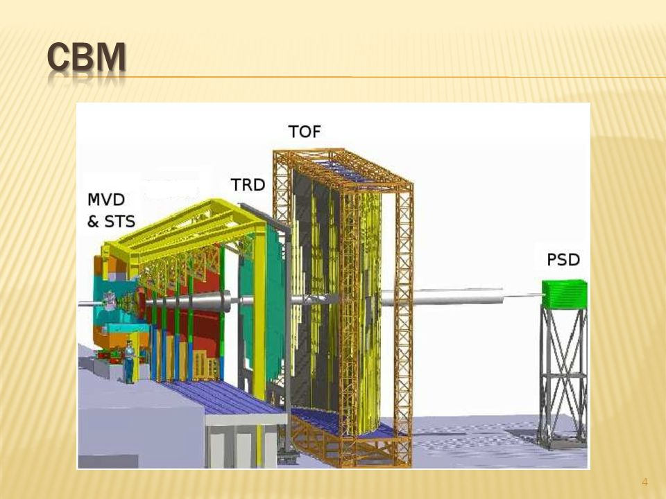 Muon system of the international CBM experiment, being designed on the new accelerator facilities at FAIR GSI (Darmstadt, Germany), built on the base of the gaseous detector of high resolution.