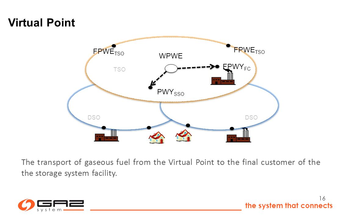 the system that connects 16 DSO TSO FPWE TSO WPWE FPWY FC PWY SSO Virtual Point The transport of gaseous fuel from the Virtual Point to the final customer of the the storage system facility.