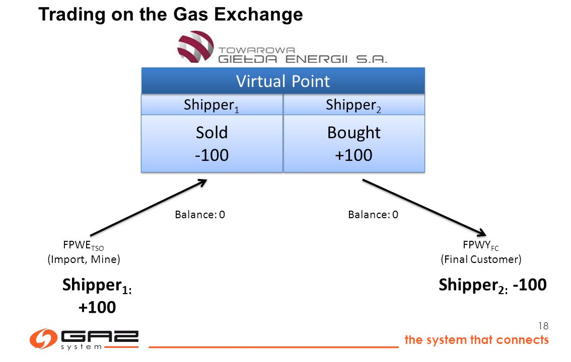 the system that connects 18 FPWE TSO (Import, Mine) FPWY FC (Final Customer) Shipper 1 Shipper 2 Sold -100 Bought +100 Virtual Point Shipper 1: +100 Shipper 2: -100 Balance: 0 18 Trading on the Gas Exchange