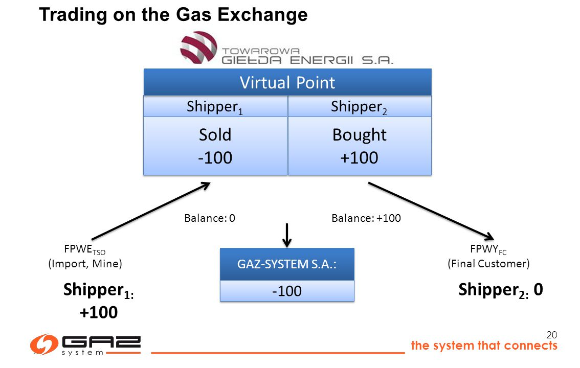 the system that connects 20 Trading on the Gas Exchange GAZ-SYSTEM S.A.: -100 FPWE TSO (Import, Mine) FPWY FC (Final Customer) Shipper 1 Shipper 2 Sold -100 Bought +100 Virtual Point Shipper 1: +100 Shipper 2: 0 Balance: 0Balance: +100