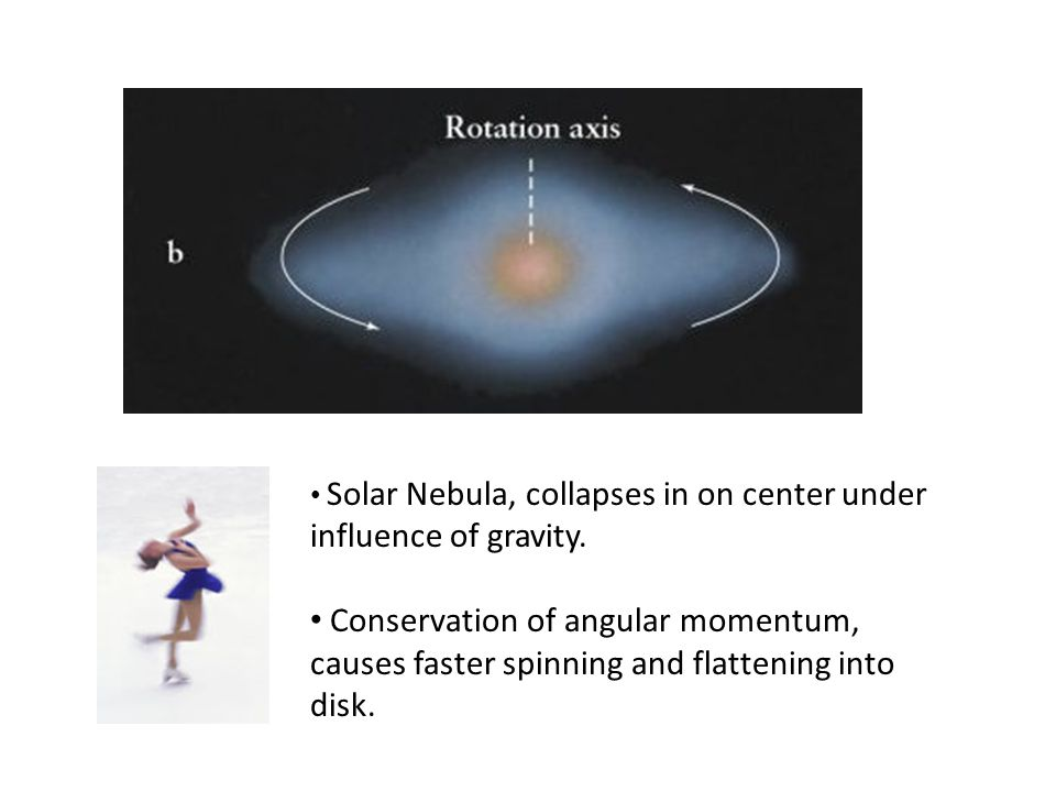 Solar Nebula, collapses in on center under influence of gravity.