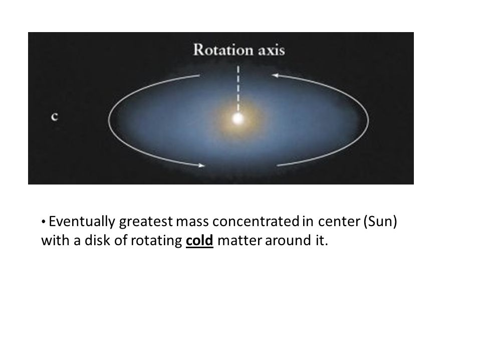 Eventually greatest mass concentrated in center (Sun) with a disk of rotating cold matter around it.
