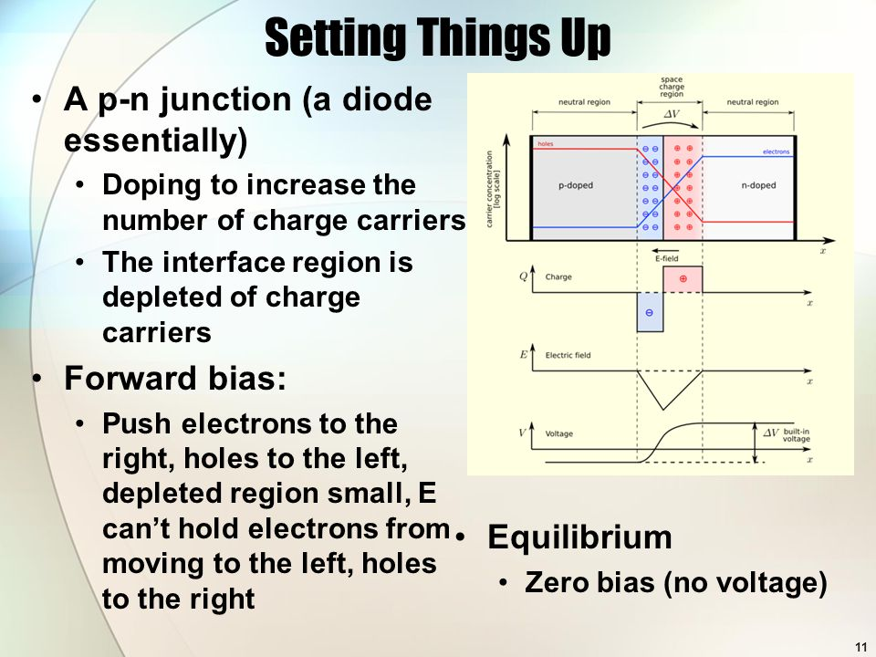 Setting Things Up A p-n junction (a diode essentially) Doping to increase the number of charge carriers The interface region is depleted of charge carriers Forward bias: Push electrons to the right, holes to the left, depleted region small, E can't hold electrons from moving to the left, holes to the right Equilibrium Zero bias (no voltage) 11