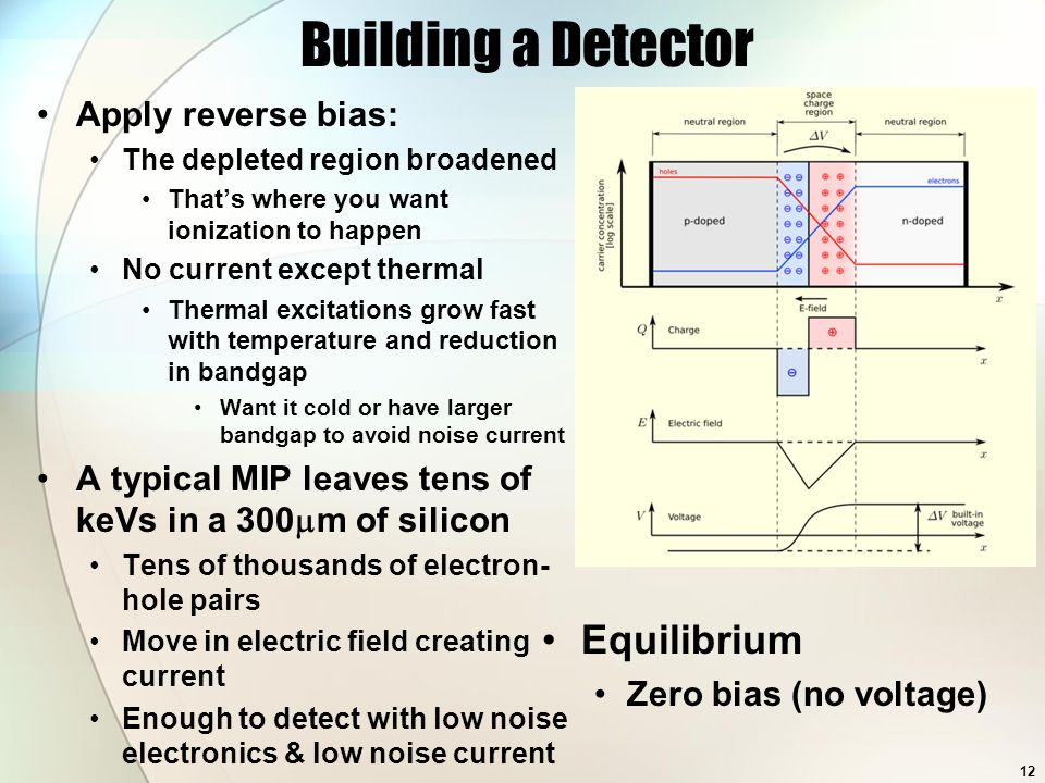 Building a Detector Apply reverse bias: The depleted region broadened That's where you want ionization to happen No current except thermal Thermal excitations grow fast with temperature and reduction in bandgap Want it cold or have larger bandgap to avoid noise current A typical MIP leaves tens of keVs in a 300  m of silicon Tens of thousands of electron- hole pairs Move in electric field creating current Enough to detect with low noise electronics & low noise current Equilibrium Zero bias (no voltage) 12