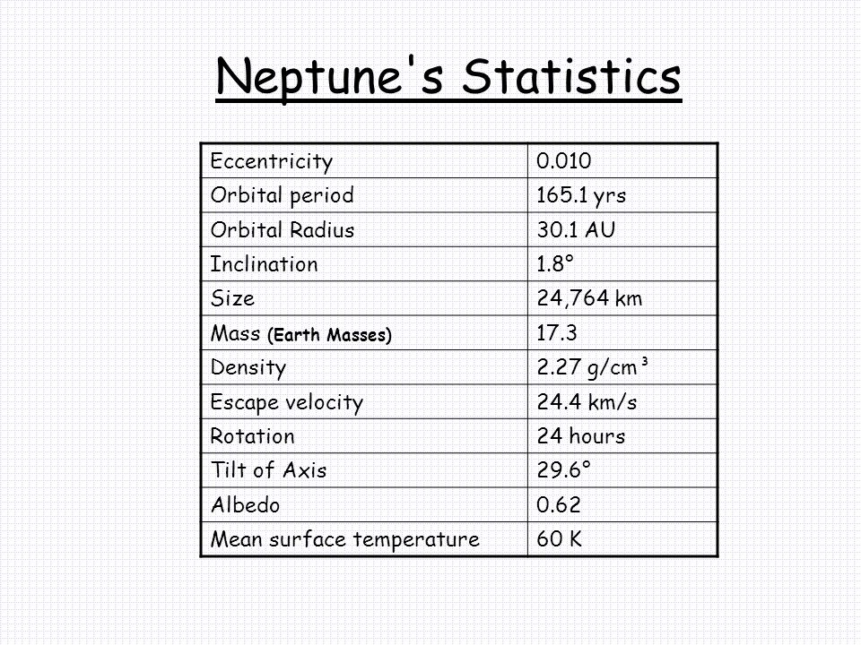 Neptune's Statistics Eccentricity0.010 Orbital period165.1 yrs Orbital Radius30.1 AU Inclination1.8° Size24,764 km Mass (Earth Masses) 17.3 Density2.2