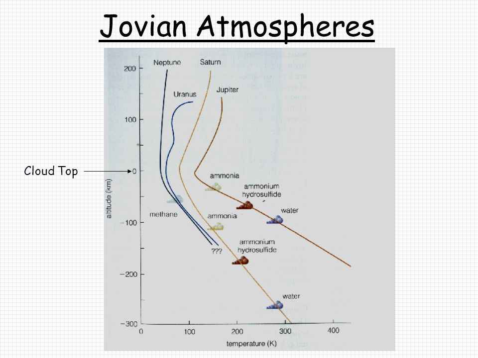Jovian Atmospheres Cloud Top