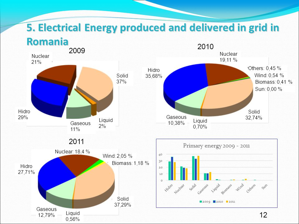12 5. Electrical Energy produced and delivered in grid in Romania 2011 2009 Nuclear 21% Hidro 29% Gaseous 11% Liquid 2% Solid 37% Nuclear: 18,4 % Hidr