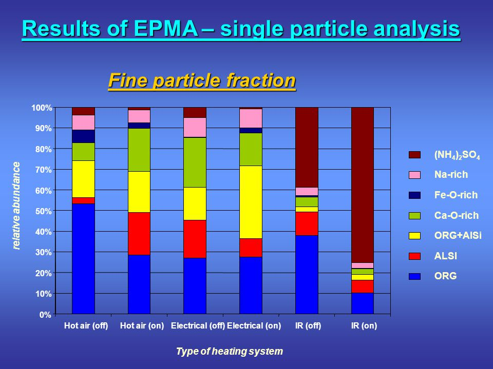 Results of EPMA – single particle analysis 0% 10% 20% 30% 40% 50% 60% 70% 80% 90% 100% Hot air (off)Hot air (on)Electrical (off)Electrical (on)IR (off)IR (on) Type of heating system relative abundance (NH 4 ) 2 SO 4 Na-rich Fe-O-rich Ca-O-rich ORG+AlSi ALSI ORG Fine particle fraction