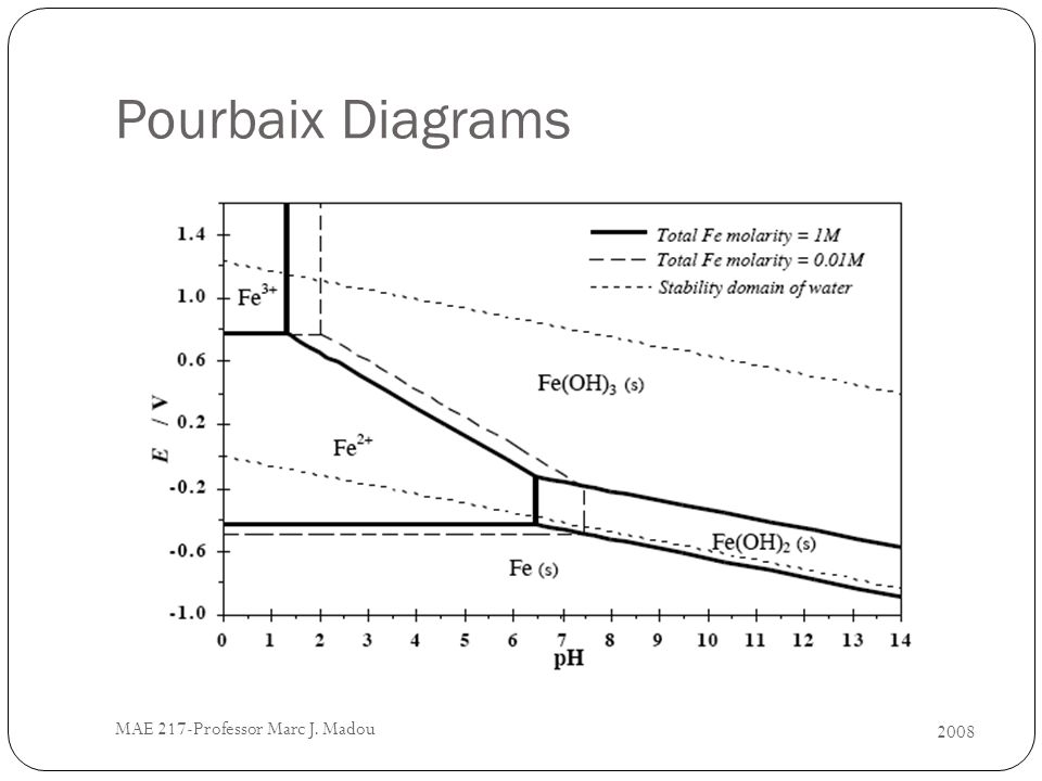 2008 MAE 217-Professor Marc J. Madou Pourbaix Diagrams
