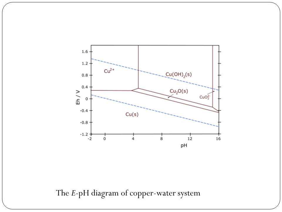 The E-pH diagram of copper-water system