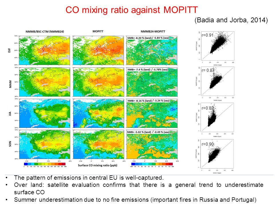 CO mixing ratio against MOPITT The pattern of emissions in central EU is well-captured. Over land: satellite evaluation confirms that there is a gener