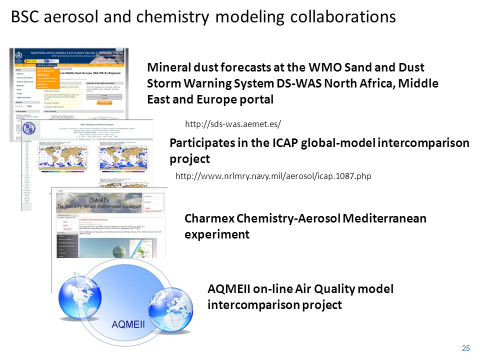 Participates in the ICAP global-model intercomparison project http://www.nrlmry.navy.mil/aerosol/icap.1087.php Mineral dust forecasts at the WMO Sand and Dust Storm Warning System DS-WAS North Africa, Middle East and Europe portal http://sds-was.aemet.es/ AQMEII on-line Air Quality model intercomparison project Charmex Chemistry-Aerosol Mediterranean experiment BSC aerosol and chemistry modeling collaborations 25