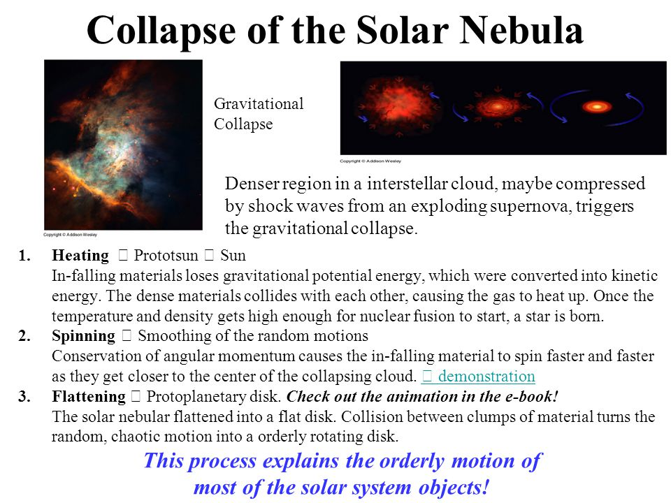 Collapse of the Solar Nebula Gravitational Collapse 1.Heating  Prototsun  Sun In-falling materials loses gravitational potential energy, which were converted into kinetic energy.