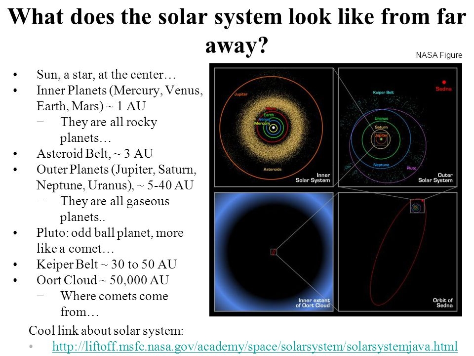 What does the solar system look like from far away.