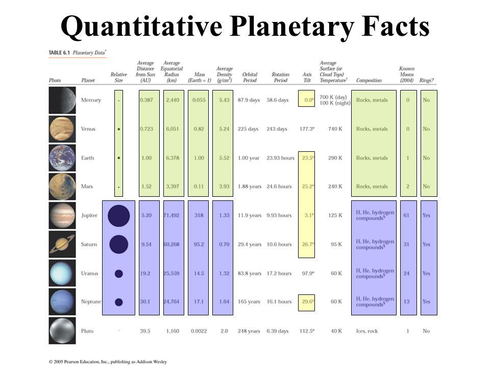 Quantitative Planetary Facts