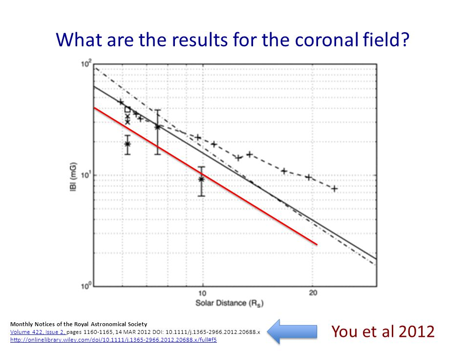 What are the results for the coronal field.