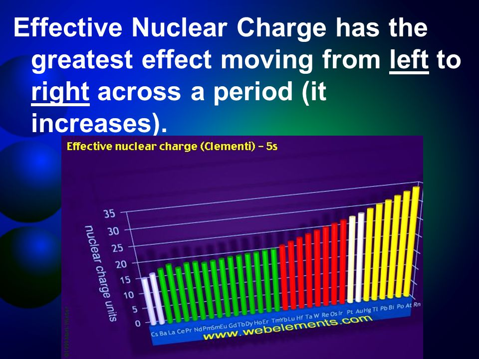 Effective Nuclear Charge has the greatest effect moving from left to right across a period (it increases).