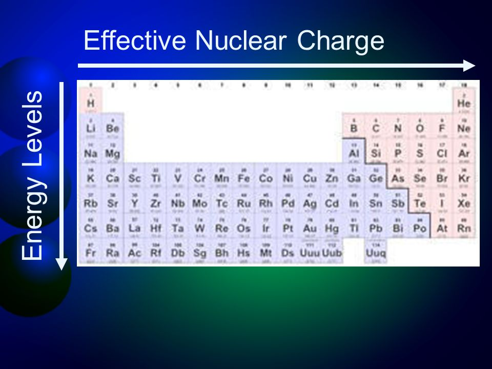 Effective Nuclear Charge Energy Levels