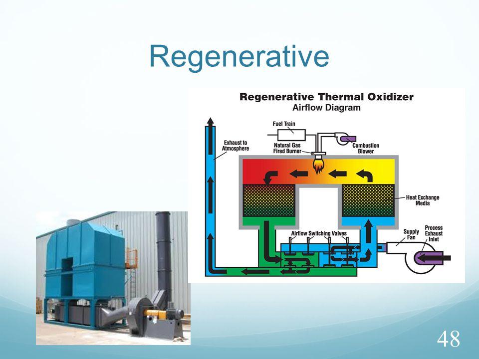 Regenerative 48