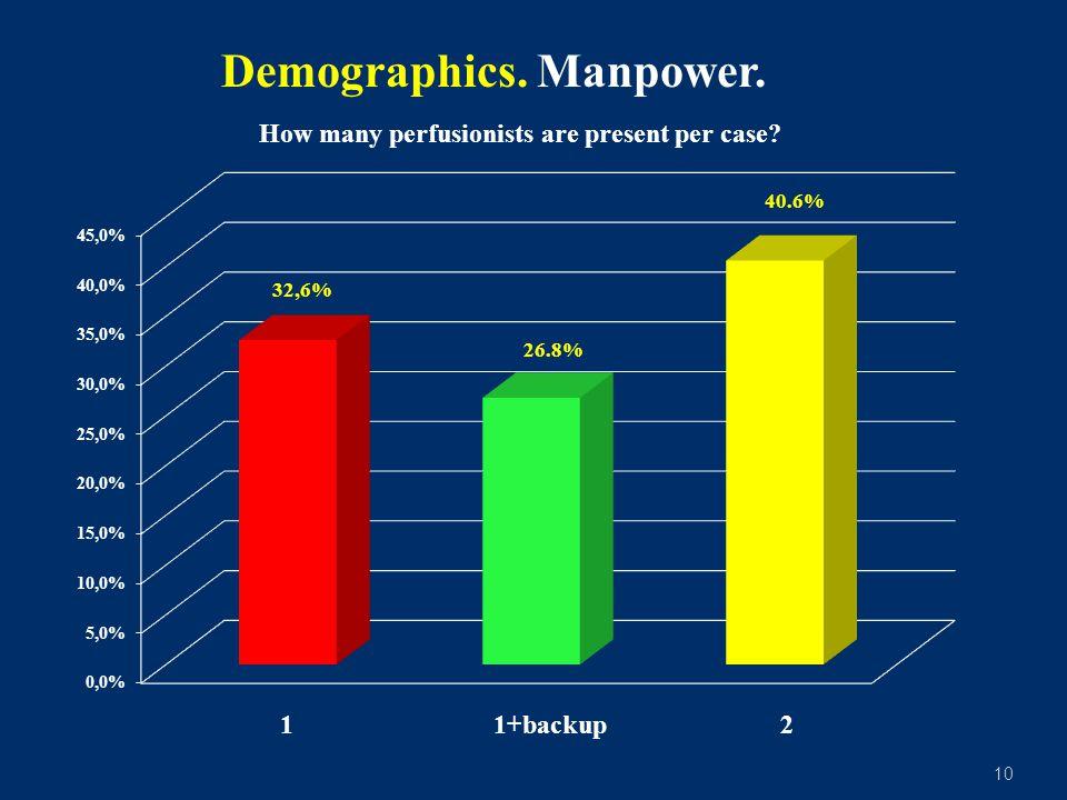 10 Demographics. Manpower. 1 1+backup 2