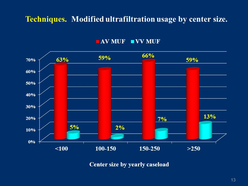 13 Techniques. Modified ultrafiltration usage by center size. Center size by yearly caseload
