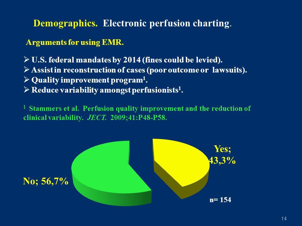 14 Demographics.Electronic perfusion charting. n= 154  U.S.