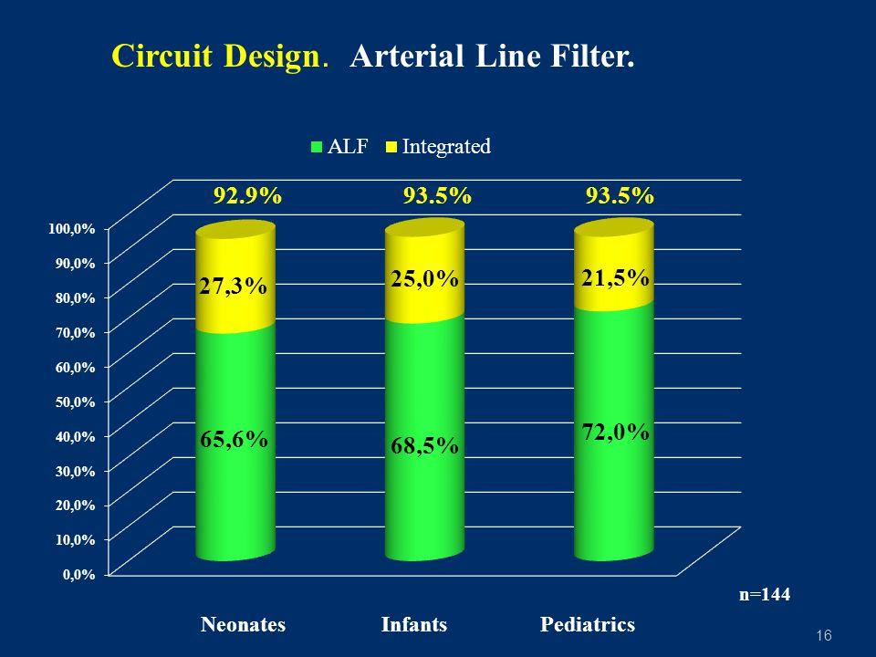 16 Circuit Design. Arterial Line Filter. Neonates Infants Pediatrics n=144 92.9%93.5%