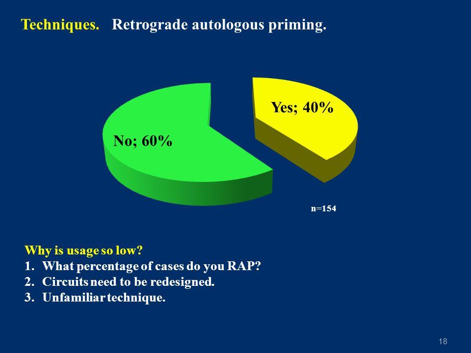 18 Techniques.Retrograde autologous priming. n=154 Why is usage so low.