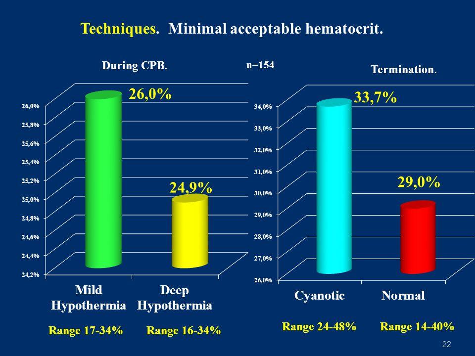 22 Techniques.Minimal acceptable hematocrit. During CPB.