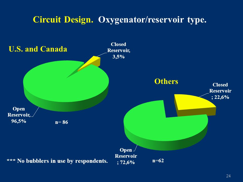 24 Circuit Design.Oxygenator/reservoir type. n= 86 *** No bubblers in use by respondents.